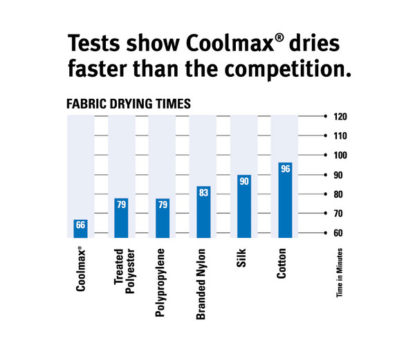 coolmax dries faster than traditional fabric